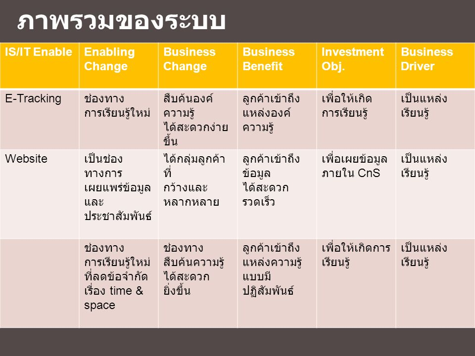 ภาพรวมของระบบ IS/IT Enable Enabling Change Business Change