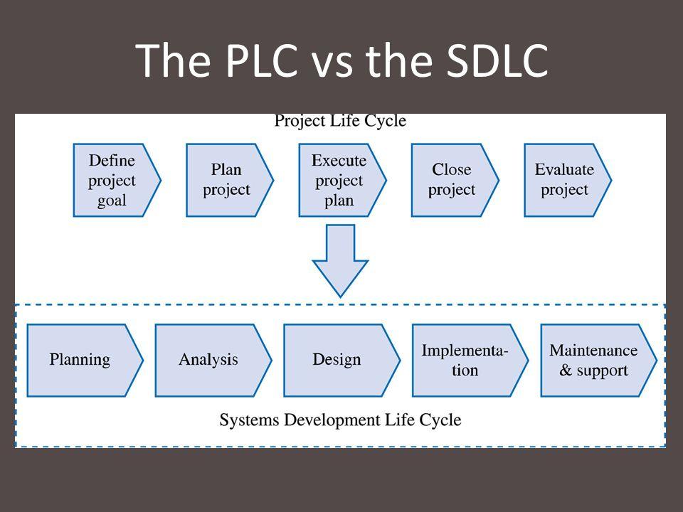 The PLC vs the SDLC