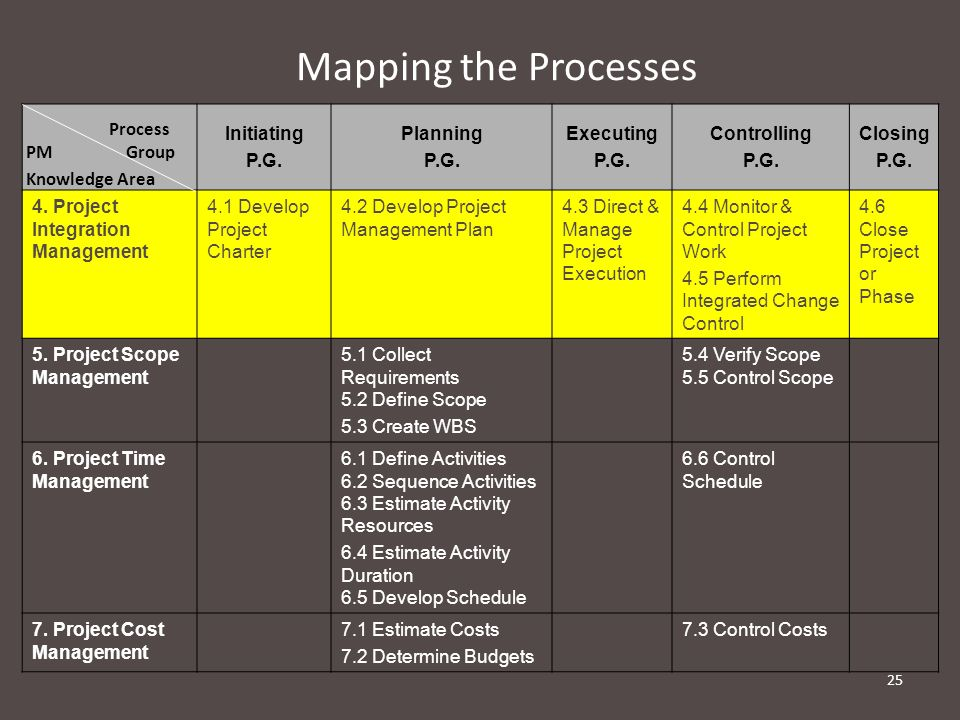 Mapping the Processes Initiating. P.G. Planning. Executing. Controlling. Closing. 4. Project Integration Management.