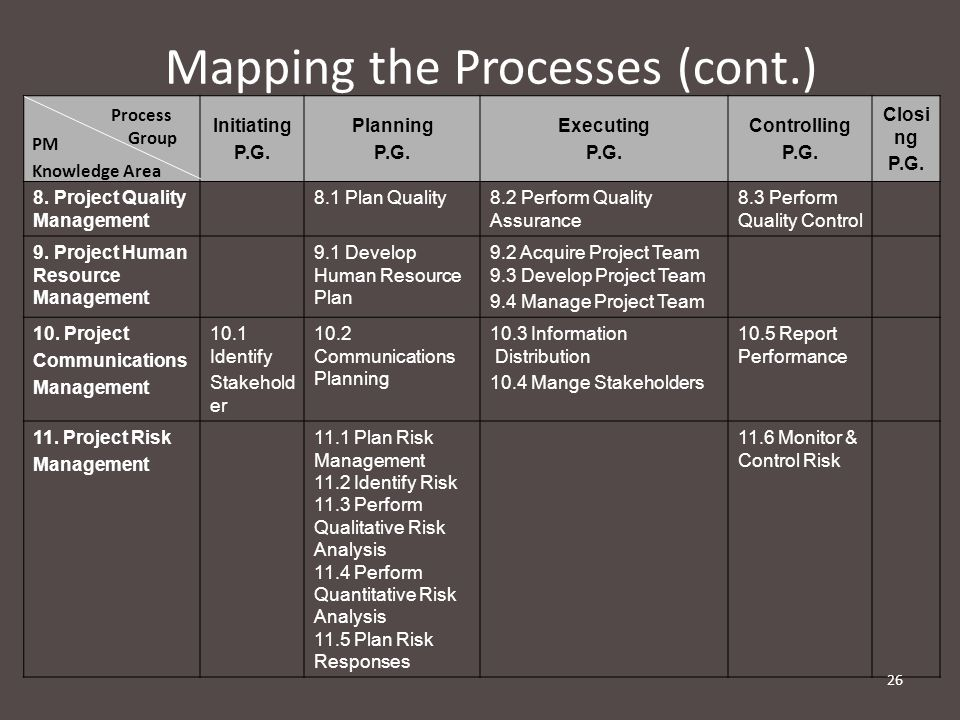 Mapping the Processes (cont.)