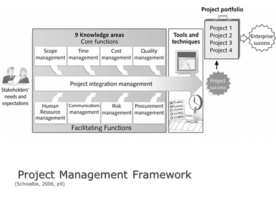 Project Management Framework (Schwalbe, 2006, p9)