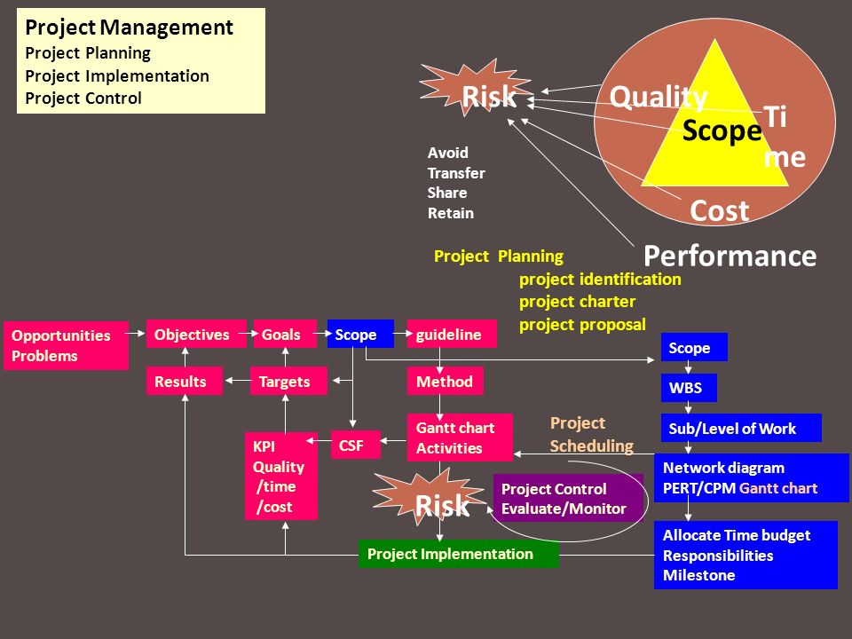 Risk Quality Time Scope Cost Performance Risk Project Management