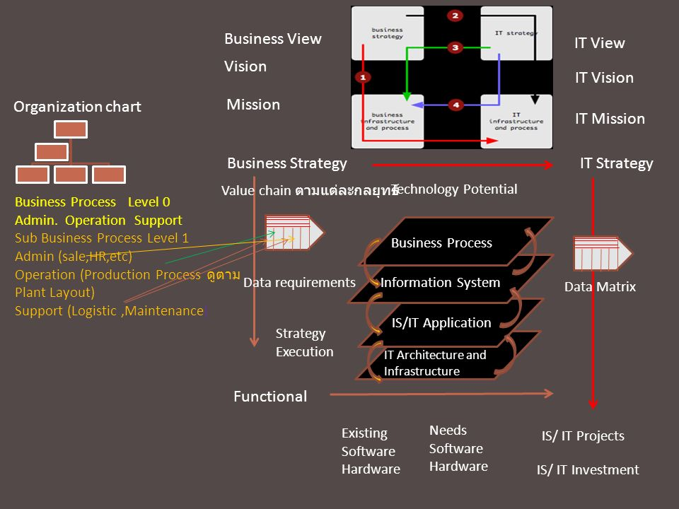 Business View IT View Vision IT Vision Organization chart Mission