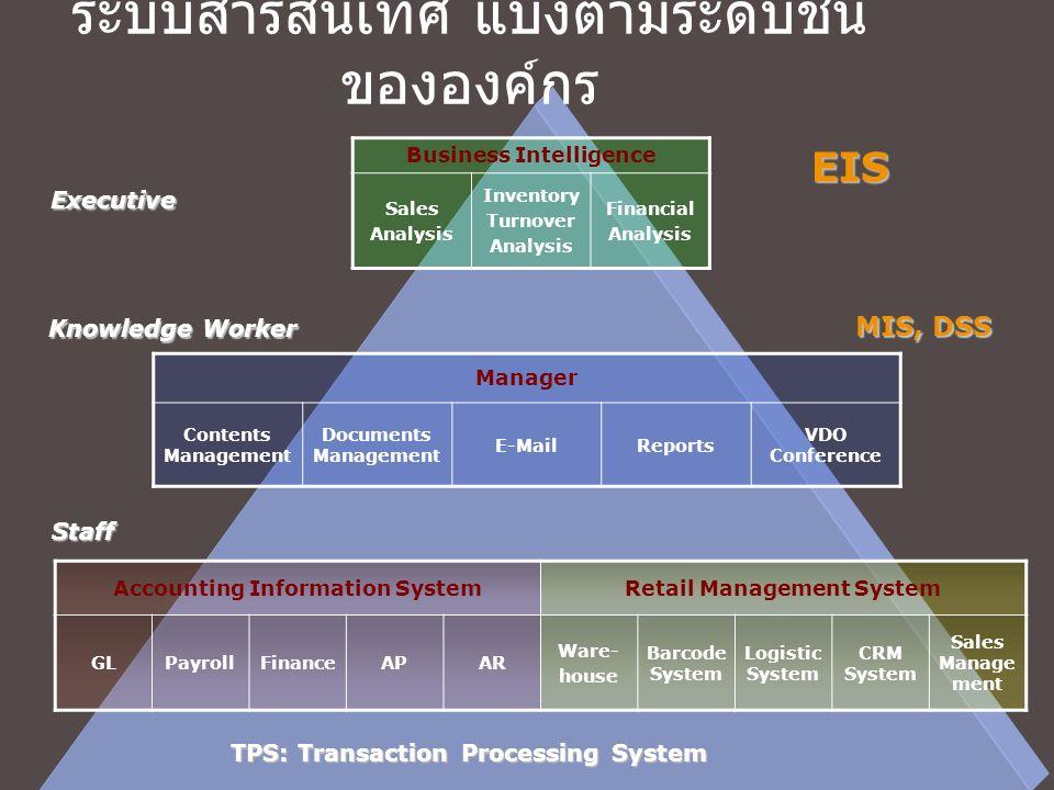 ระบบสารสนเทศ แบ่งตามระดับชั้นขององค์กร