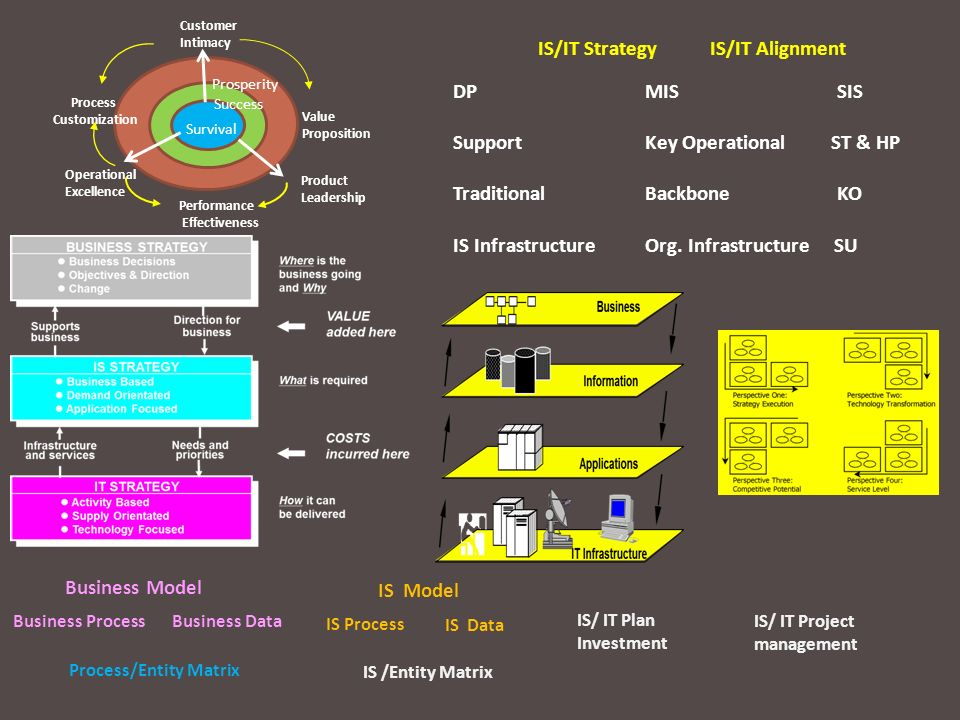 Support Key Operational ST & HP Traditional Backbone KO