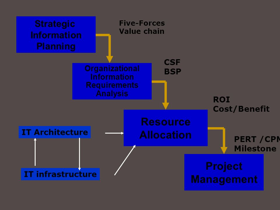 Resource Allocation Project Management