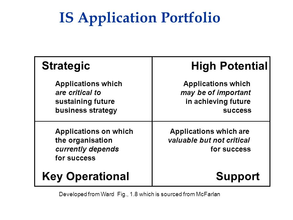 IS Application Portfolio