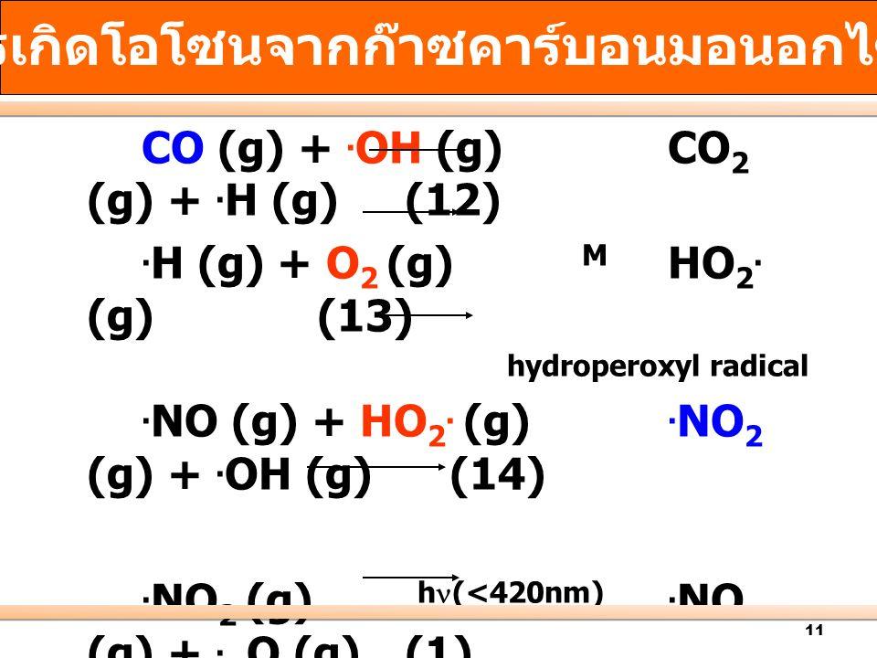 การเกิดโอโซนจากก๊าซคาร์บอนมอนอกไซด์