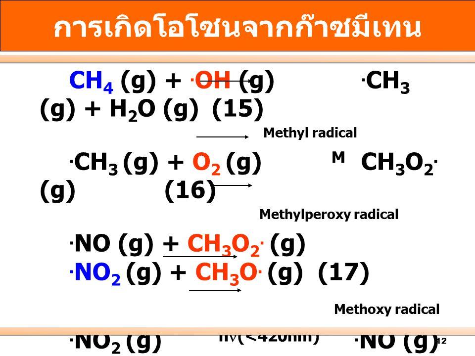 การเกิดโอโซนจากก๊าซมีเทน