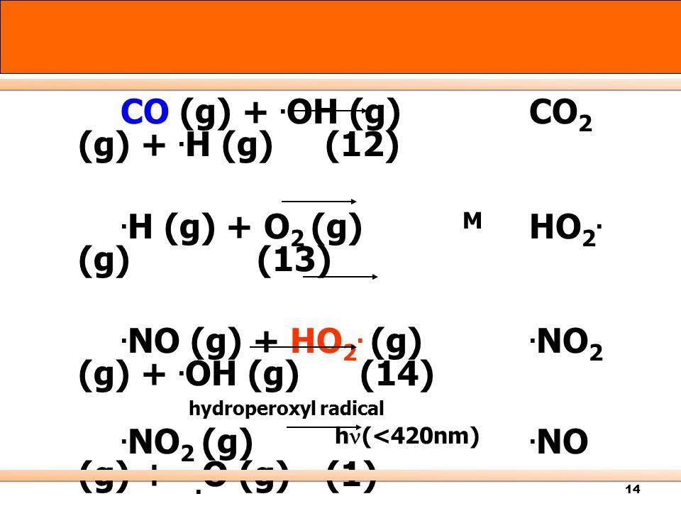 CO (g) + .OH (g) CO2 (g) + .H (g) (12) .H (g) + O2 (g) M HO2. (g) (13)