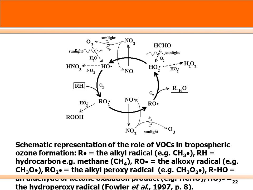 Schematic representation of the role of VOCs in tropospheric ozone formation: R = the alkyl radical (e.g.
