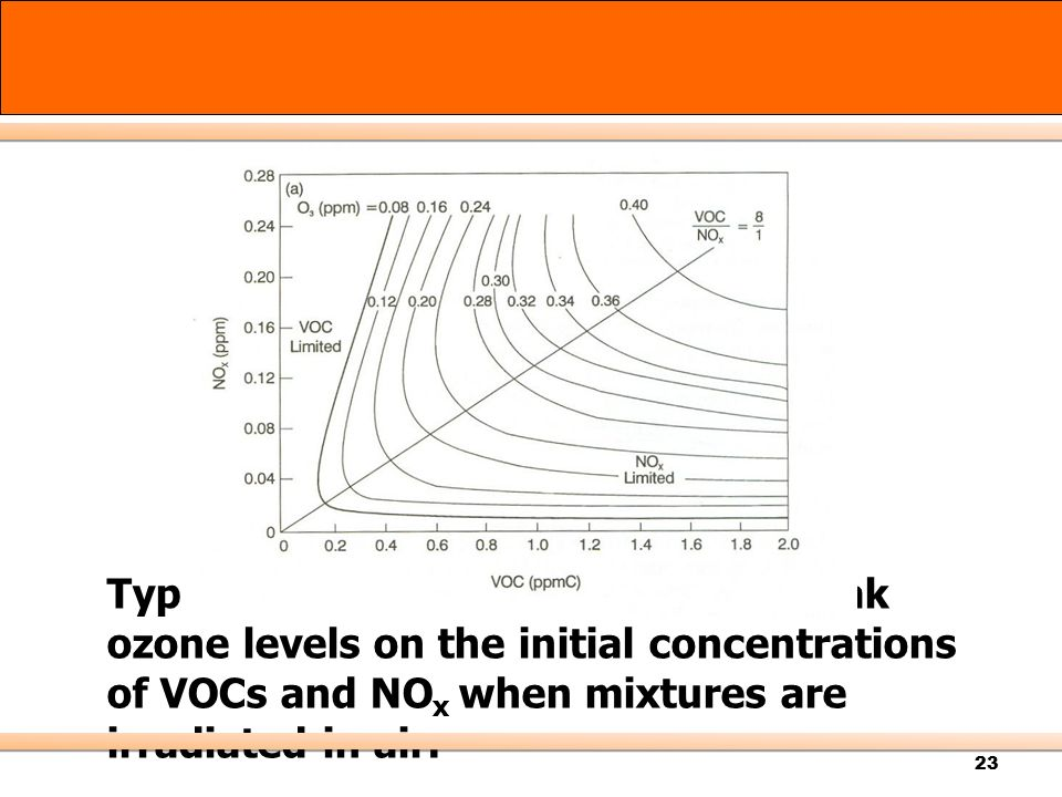 Typical dependence of predicted peak ozone levels on the initial concentrations of VOCs and NOx when mixtures are irradiated in air.