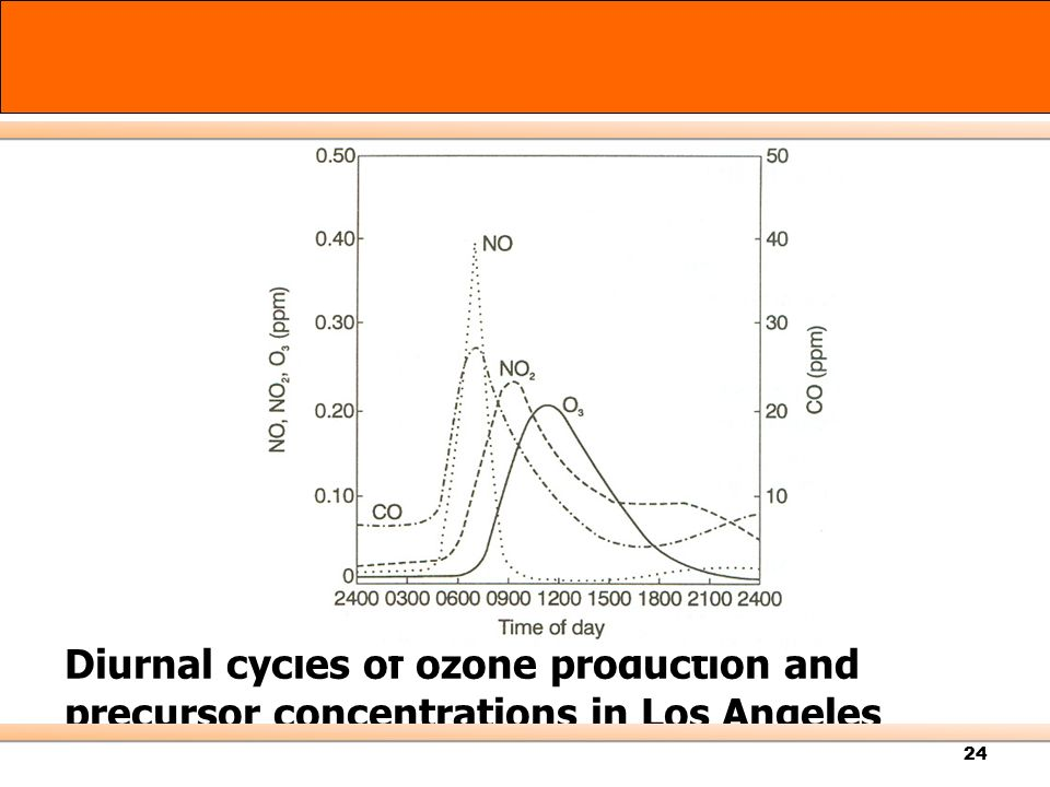 Diurnal cycles of ozone production and precursor concentrations in Los Angeles
