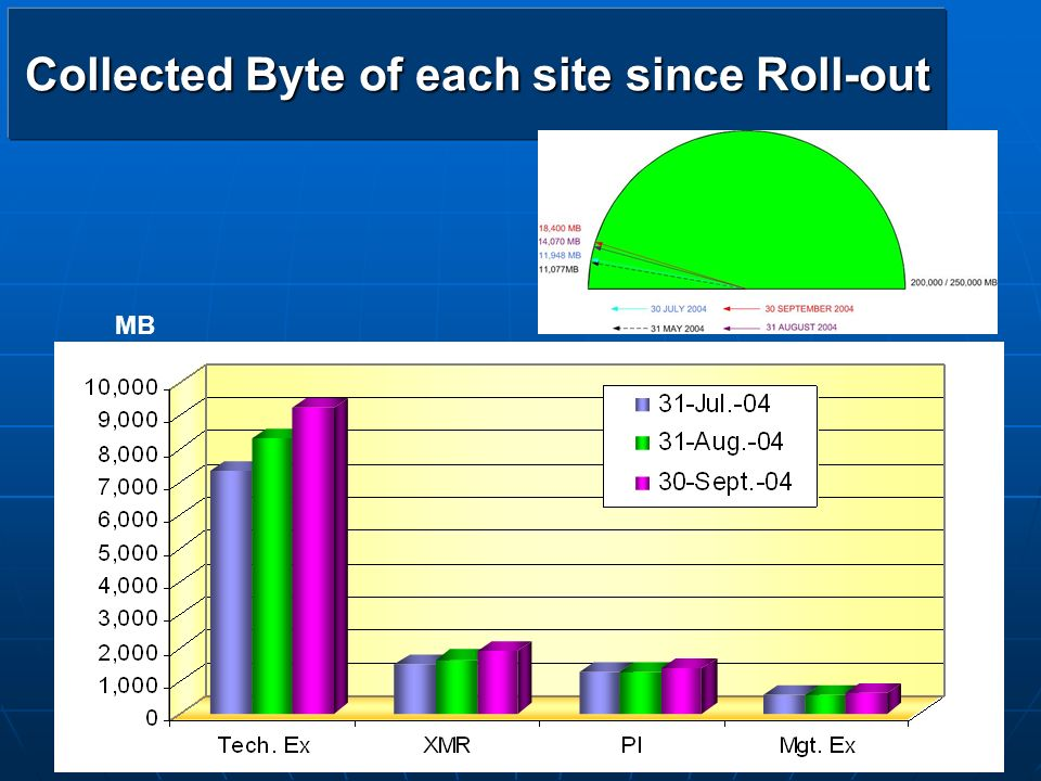 Collected Byte of each site since Roll-out