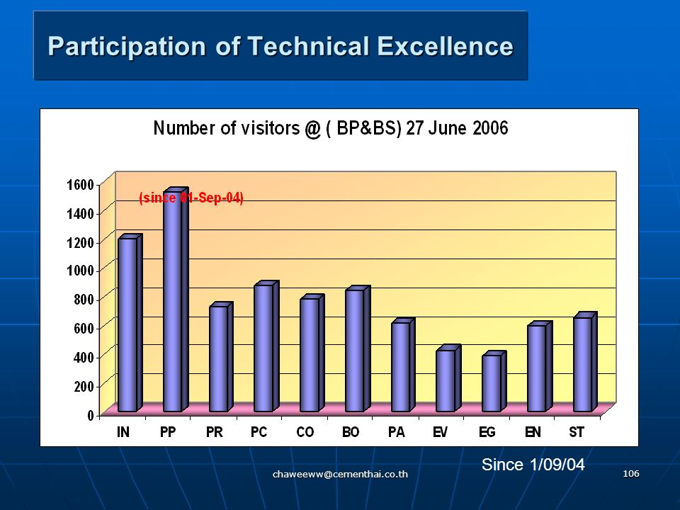 Participation of Technical Excellence