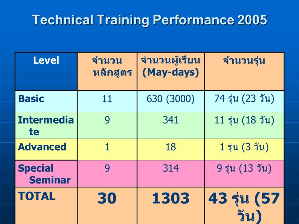 Technical Training Performance 2005