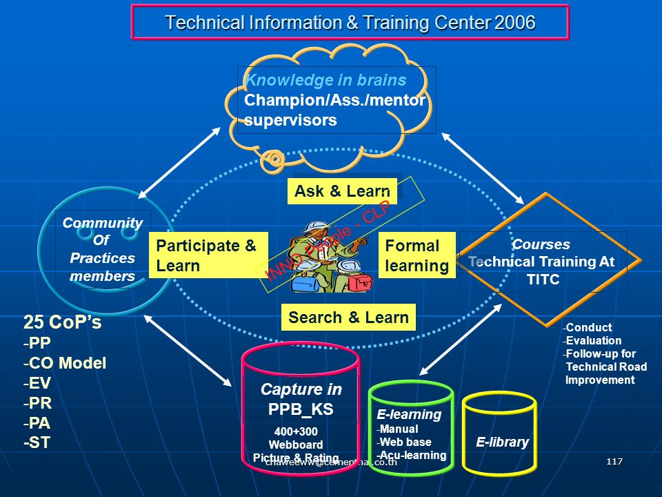 Technical Information & Training Center 2006