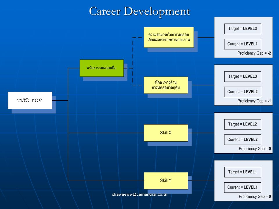 Career Development chaweeww@cementhai.co.th