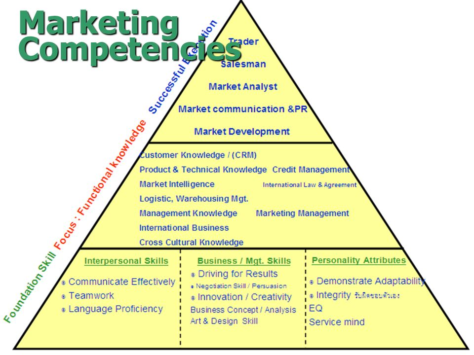 Marketing Competencies chaweeww@cementhai.co.th