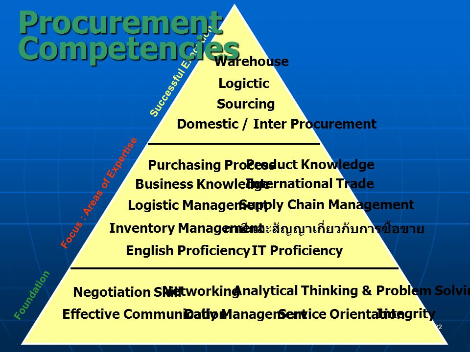 Procurement Competencies Warehouse Logictic Sourcing