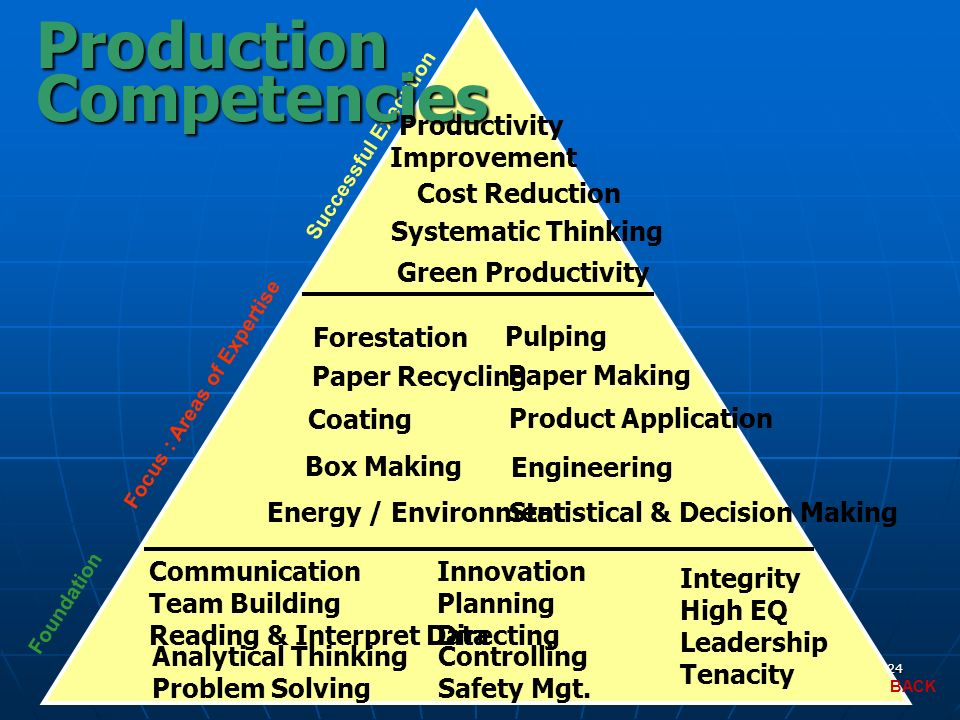 Production Competencies Productivity Improvement Cost Reduction