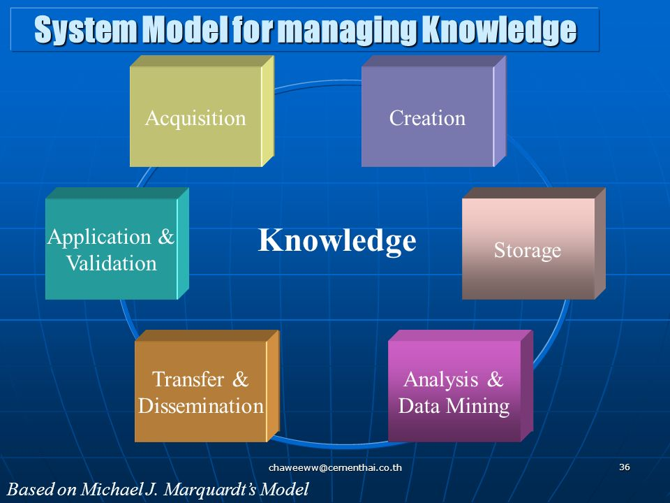 System Model for managing Knowledge
