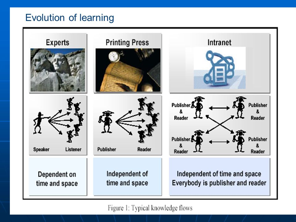 Evolution of learning chaweeww@cementhai.co.th