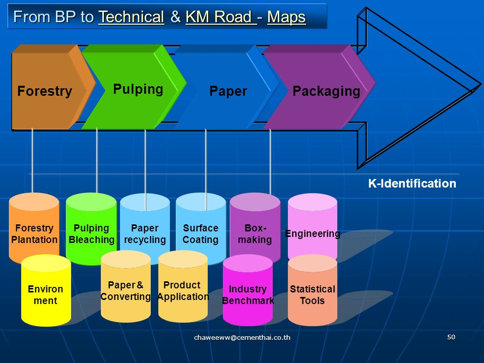 From BP to Technical & KM Road - Maps