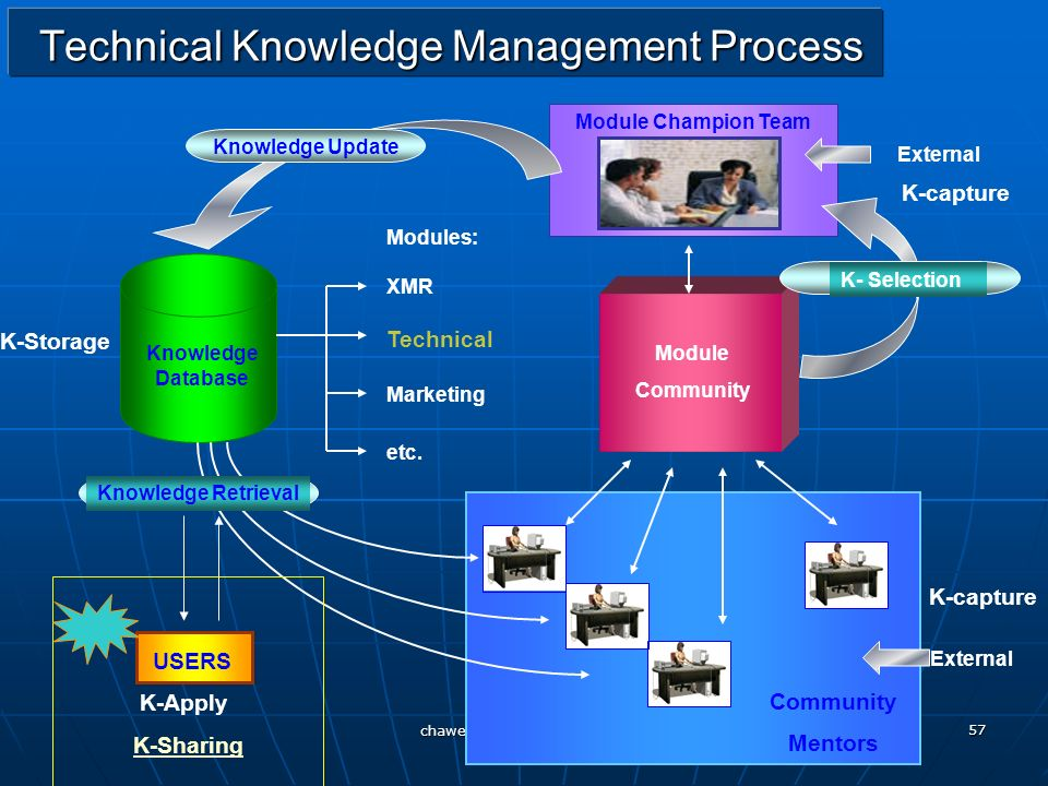 Technical Knowledge Management Process