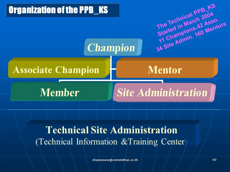 Organization of the PPB_KS