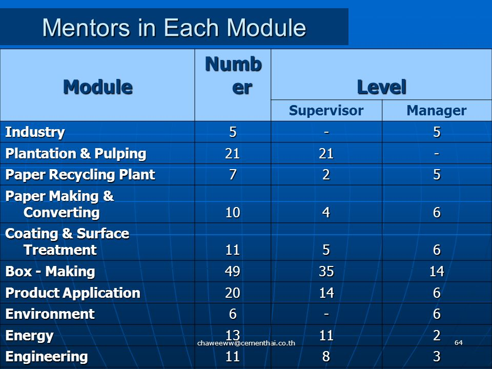 Mentors in Each Module 160 103 57 Module Number Level Supervisor