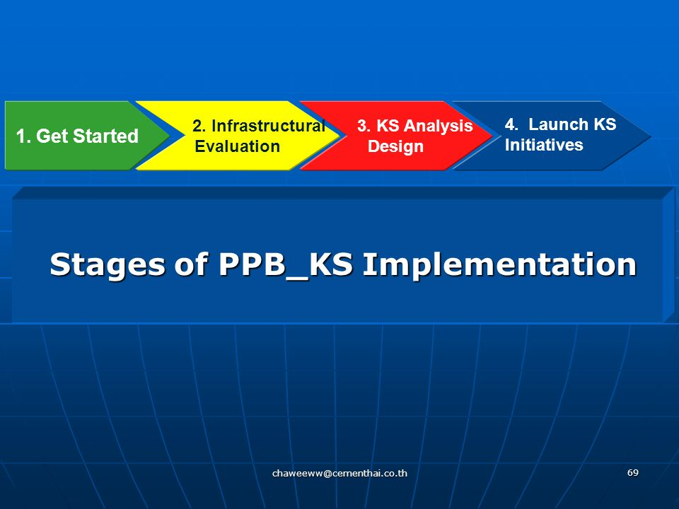 Stages of PPB_KS Implementation