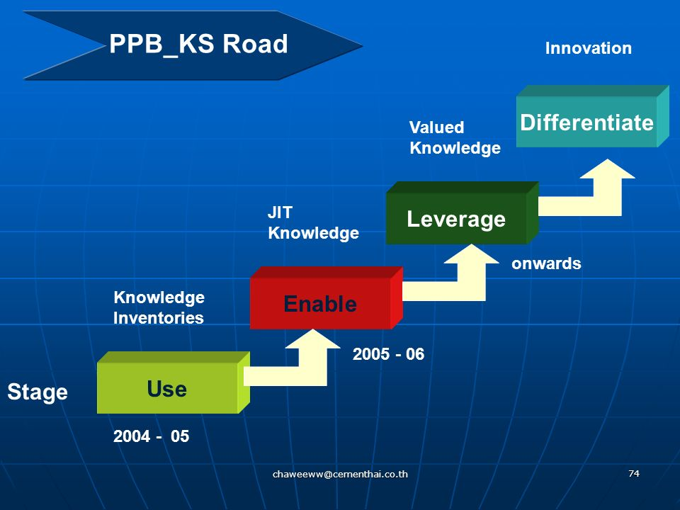 PPB_KS Road Differentiate Leverage Enable Use Stage Innovation Valued