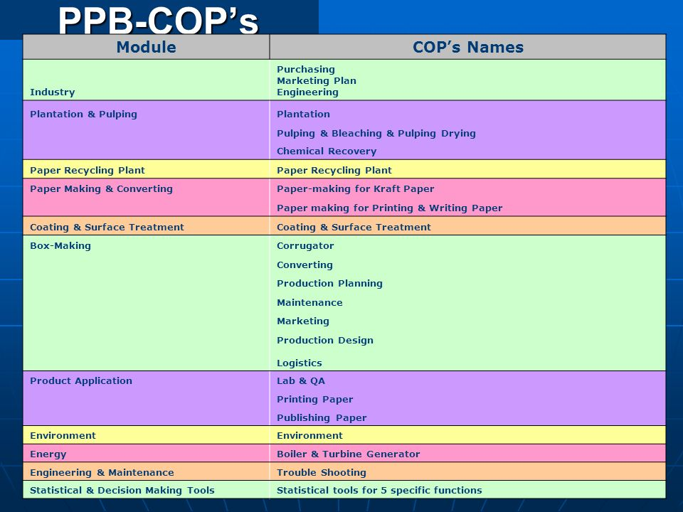 PPB-COP's Module COP's Names Industry Purchasing Marketing Plan