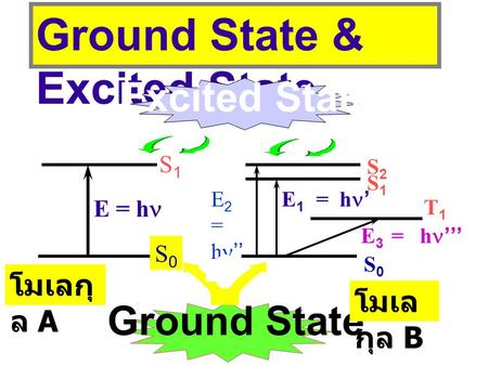 Ground State & Excited State