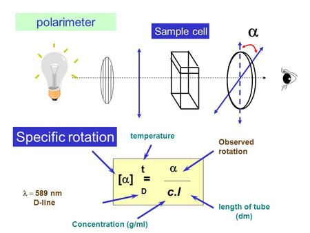 a Specific rotation polarimeter a [a] = c.l Sample cell t temperature