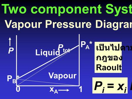 Two component Systems Pi = xi Pi* Vapour Pressure Diagrams: สาร A + B