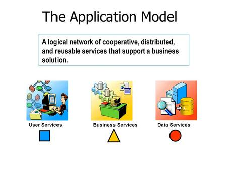 The Application Model A logical network of cooperative, distributed, and reusable services that support a business solution. User Services Business Services.