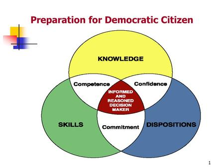 Preparation for Democratic Citizen