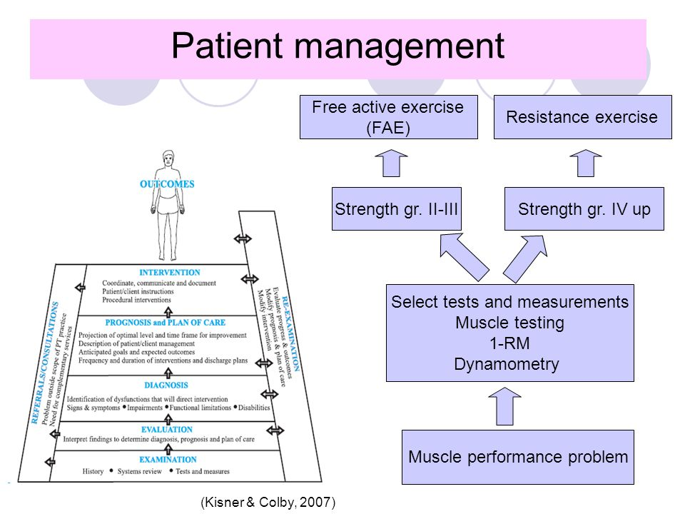 Patient management Free active exercise (FAE) Resistance exercise