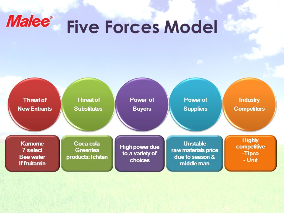 Five Forces Model Threat of New Entrants Threat of Substitutes