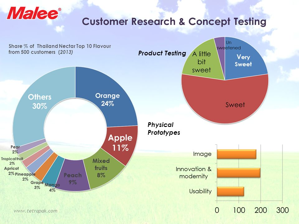 Customer Research & Concept Testing