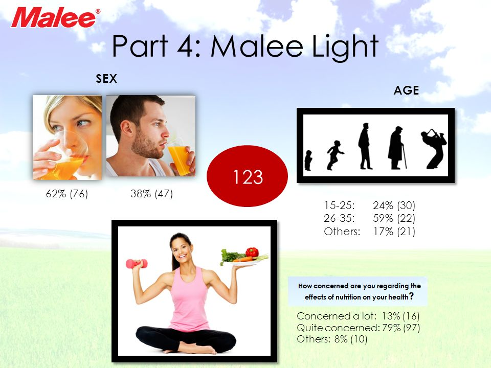 Part 4: Malee Light 123 SEX AGE 62% (76) 38% (47) 15-25: 24% (30)