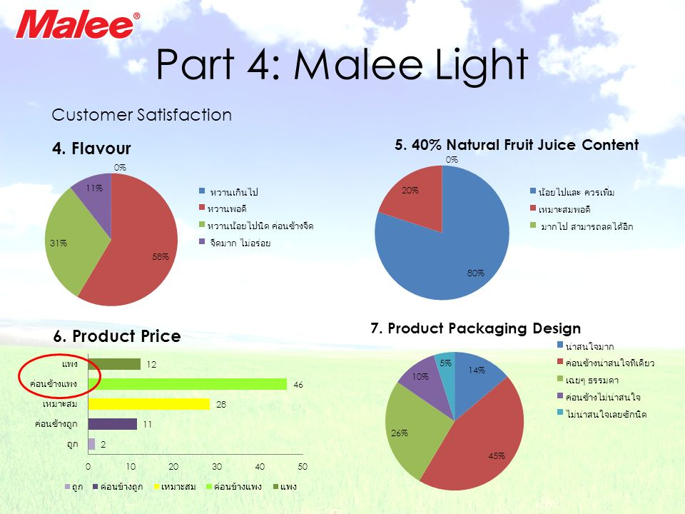 Part 4: Malee Light Customer Satisfaction 6. Product Price