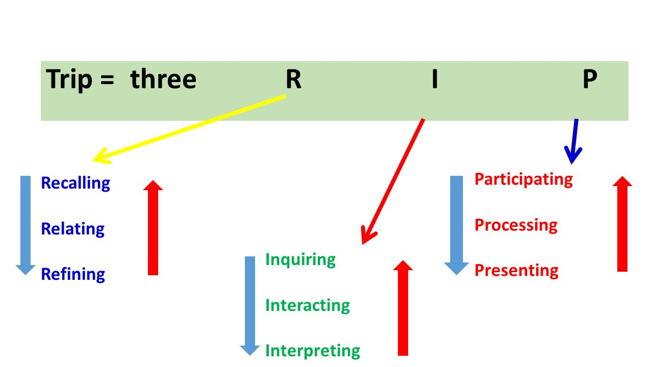 Trip = three R I P Participating Recalling Processing Relating