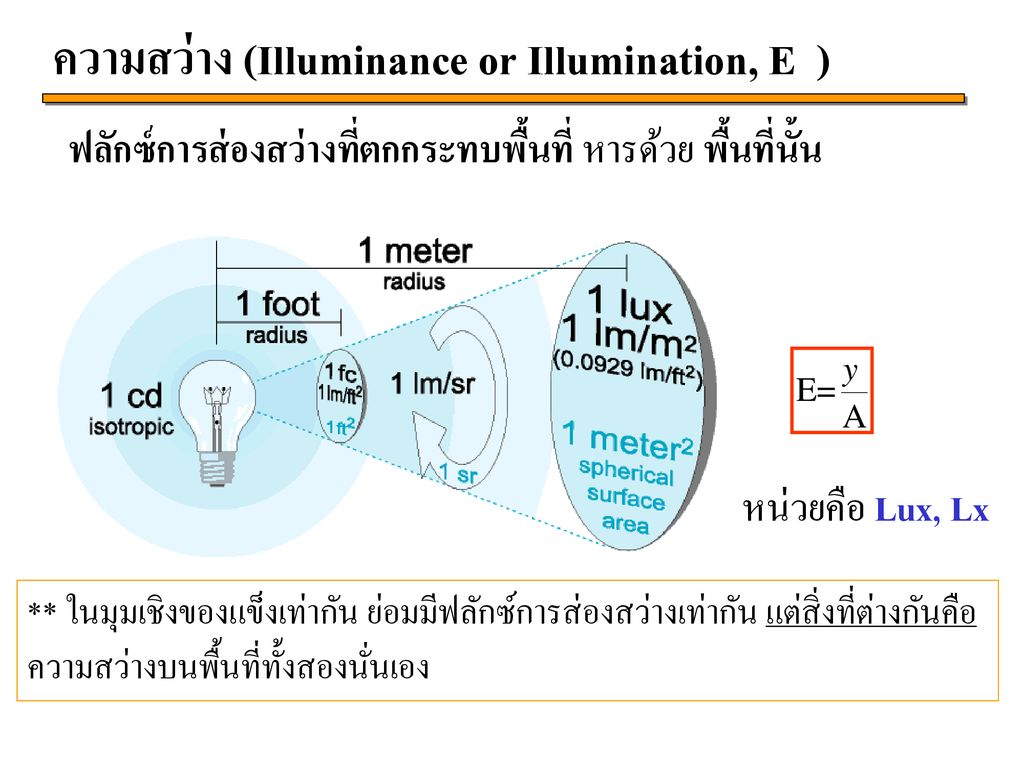 ความสว่าง (Illuminance or Illumination, E )