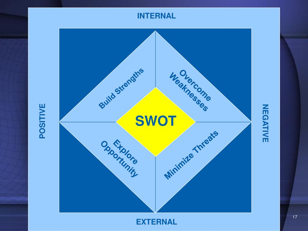 SWOT Overcome Weaknesses Minimize Threats Explore Opportunity INTERNAL