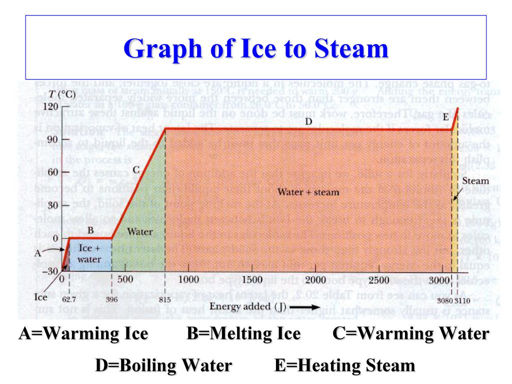 Graph of Ice to Steam A=Warming Ice B=Melting Ice C=Warming Water