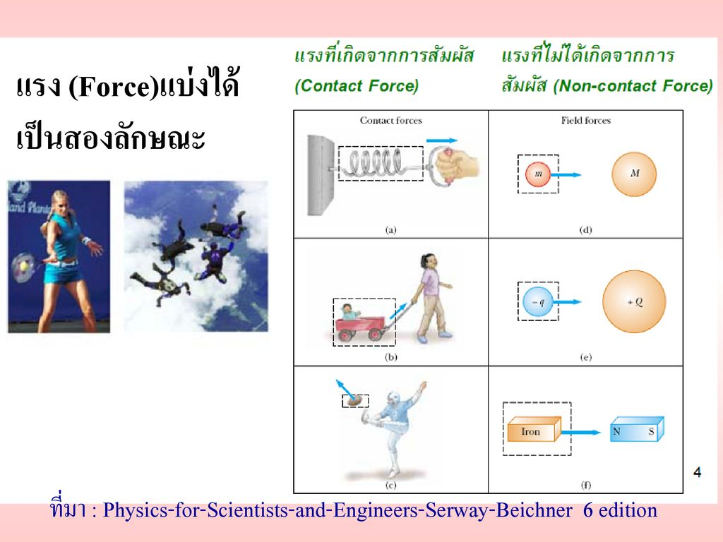 ที่มา : Physics-for-Scientists-and-Engineers-Serway-Beichner 6 edition