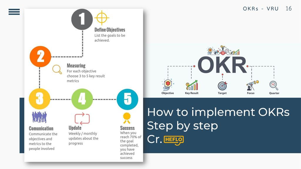 How to implement OKRs Step by step Cr.